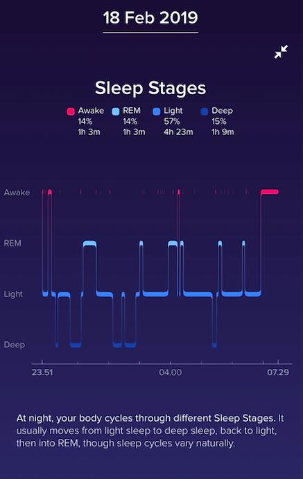 Søvndata